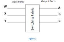 Consider the router architecture in Figure 2. Pack