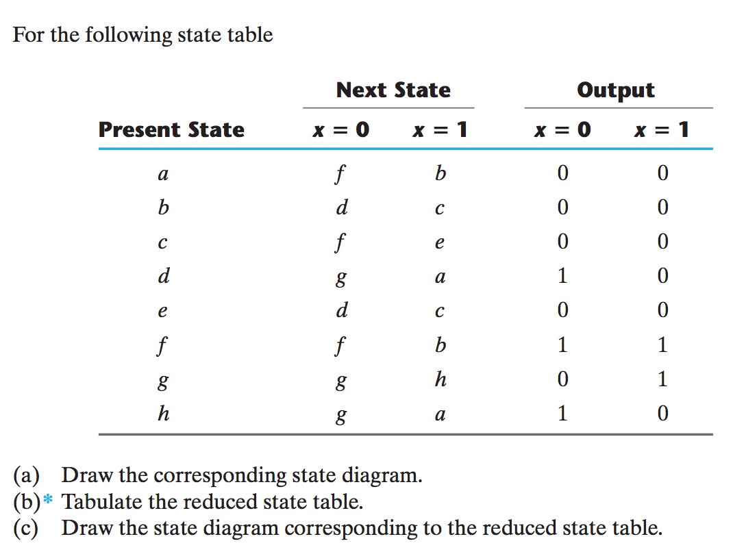 Solved for the following state table adraw the correspo for the following state table adraw the corr ccuart Gallery