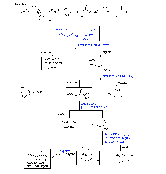 an analysis of eugenol Department of pharmaceutical analysis and nuclear pharmacy, faculty of  pharmacy,  chemotype whose major oil component is eugenol.