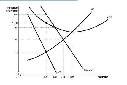 Question: Assume the graph below represents the market for a monopolist.What quantity will the monopolist ...