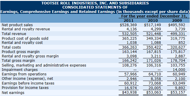 a comparative analysis of the hershey company tootsie roll industries This recent article on the tootsie roll company over at the conservative income investor had me mulling over the confectionery industry let's take a look at 3 of the major confectionery businesses: hershey, mondelēz, and tootsie roll.