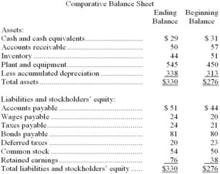 Stock options deferred tax asset