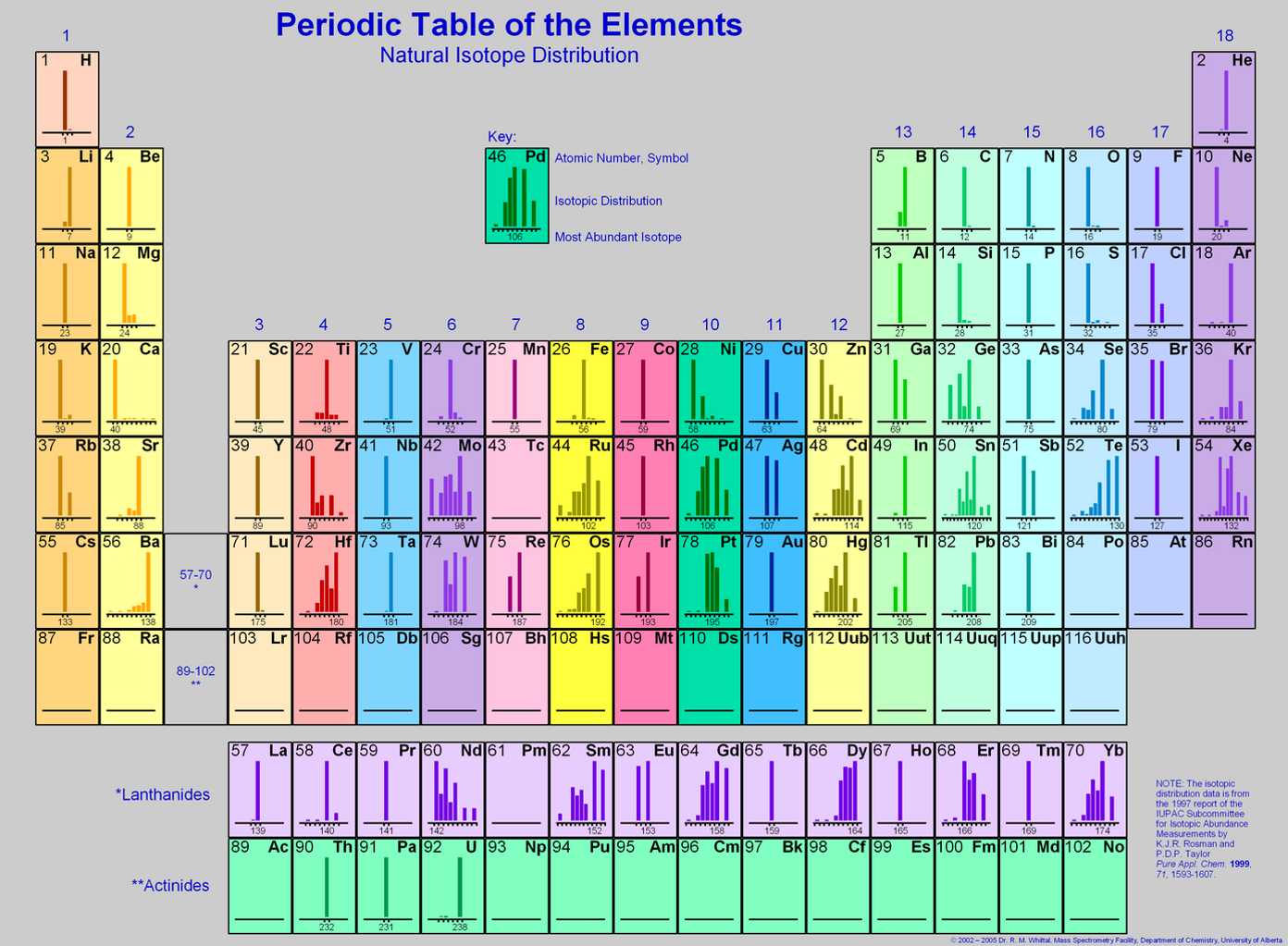 Use a periodic table of isotopes such as those in chegg periodic table of the elements natural isotope distribution 18 2 he key 15 16 17 3 gamestrikefo Images