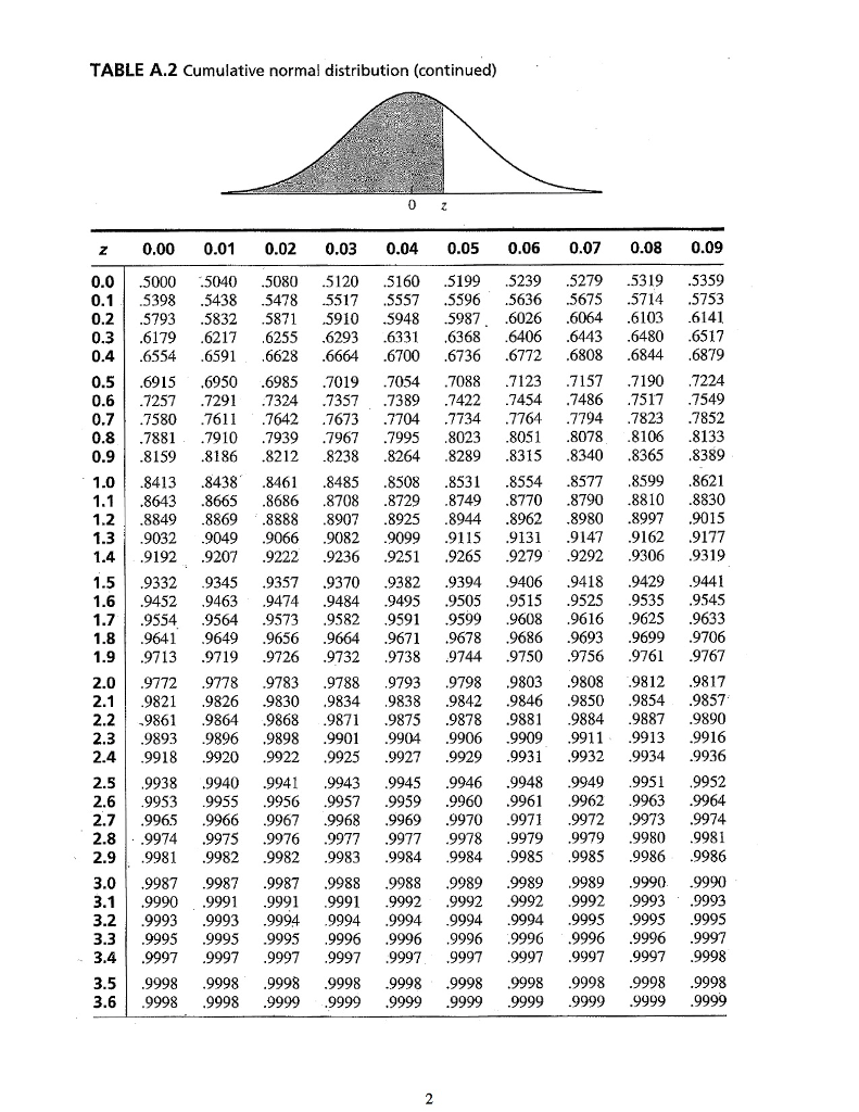 Solved: Usage Of Z -Table 1. Assuming A Normal Distributio ... Z Table Chart