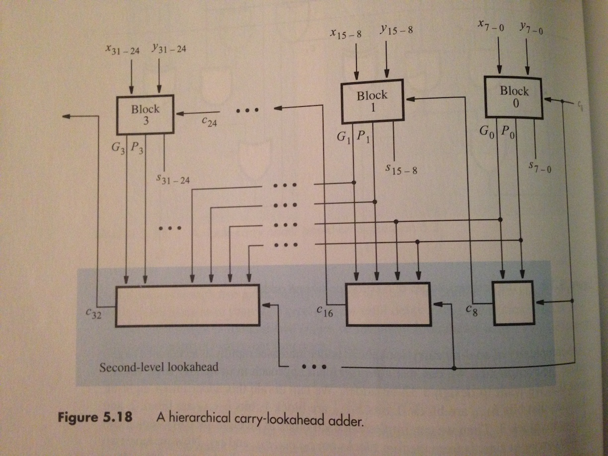 A hierarchical carry-look ahead adder.