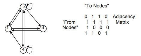 Solved keywords java directed graph linked list the di to nodes 0 110 adjacency from11 1 1 matrix nodes 1 0 0 0 4 ccuart Choice Image