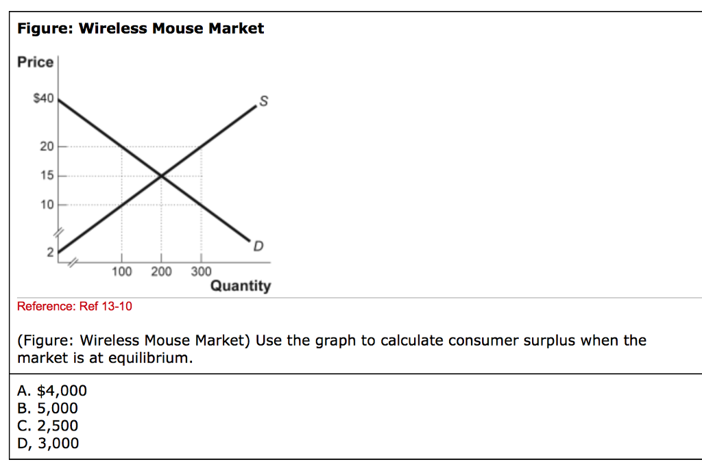 how to find consumer surplus on a graph