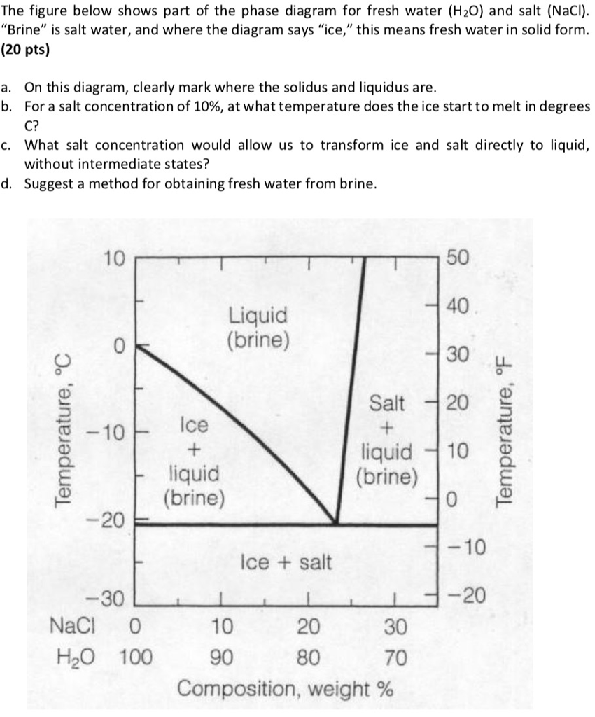 Solved the figure below shows part of the phase diagram f the figure below shows part of the phase diagram for fresh water h20 and pooptronica