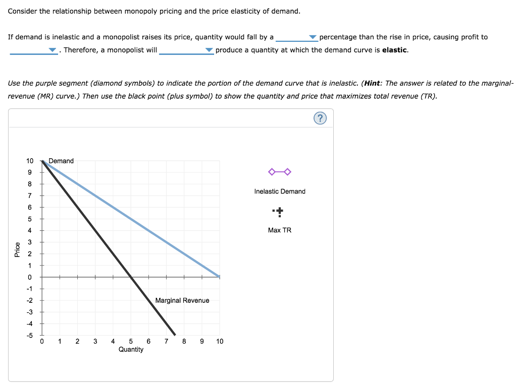 Question: Consider the relationship between monopoly pricing and the price elasticity of demand.  If demand...