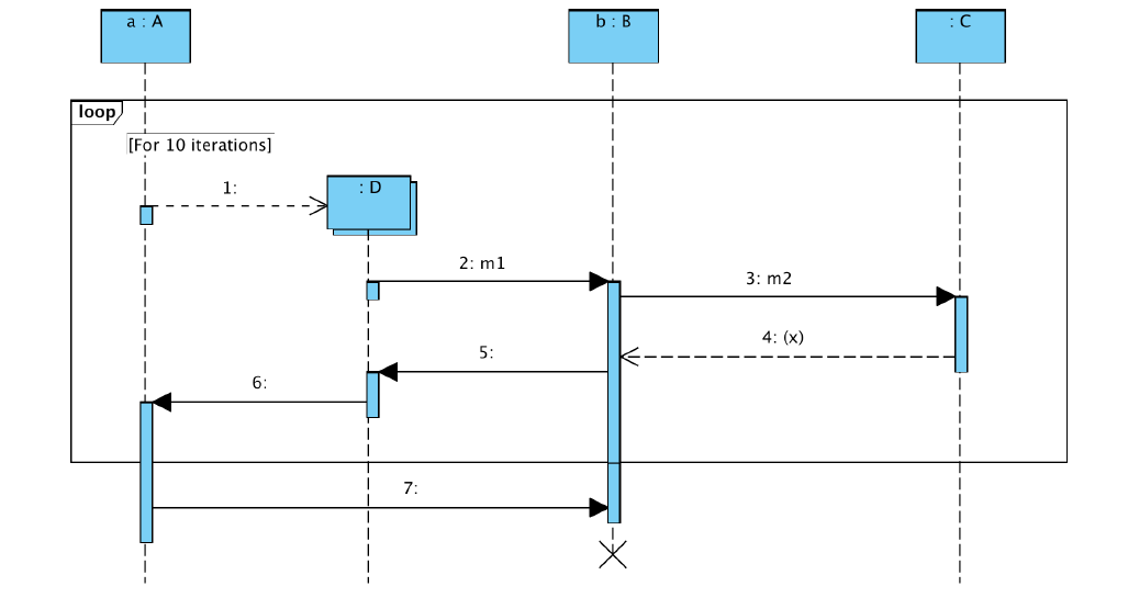 Uml sequence diagram consider the following diagra chegg e what do the skinny rectangles on the dashed lines represent f what kind of diagram is this be as precise as possible ccuart Gallery