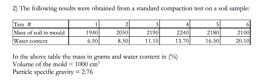 Solved a plot the graph of dry density against water con 2 the following results were obtained from a standard compaction test on a soil sample publicscrutiny Gallery