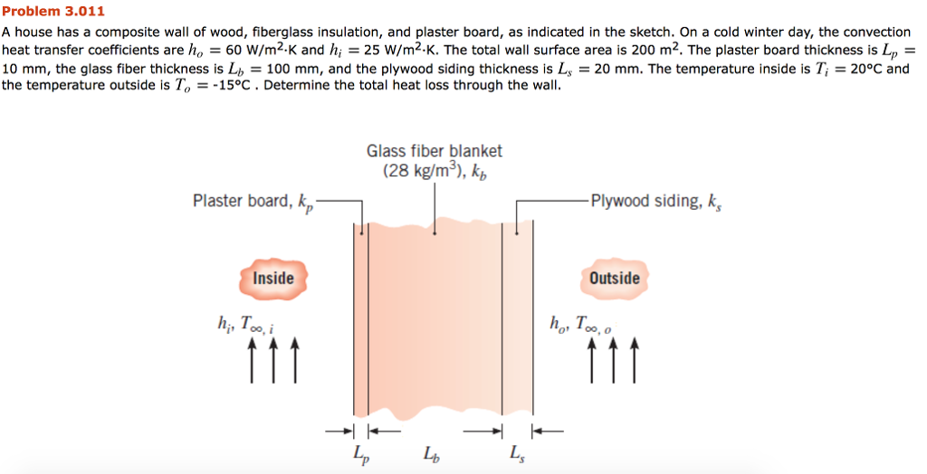 Problem 3.011 A House Has A Composite Wall Of Wood, Fiberglass Insulation,  And Plaster