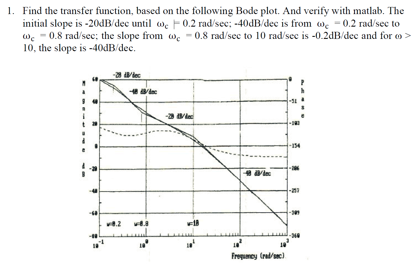 how to get transfer function from bode plot