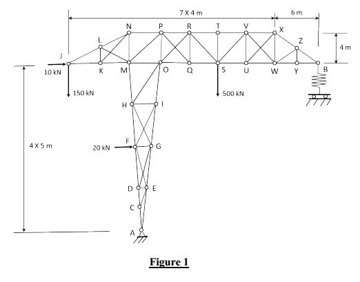 the truss shown in figure 1 is loaded and is in eq