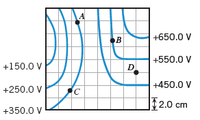 The drawing shows a set of equipotential surfaces