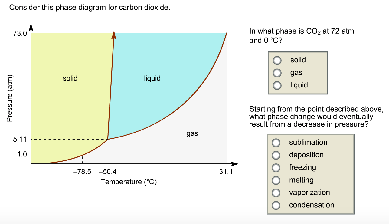 Consider this phase diagram for carbon dioxide in chegg consider this phase diagram for carbon dioxide i pooptronica Gallery