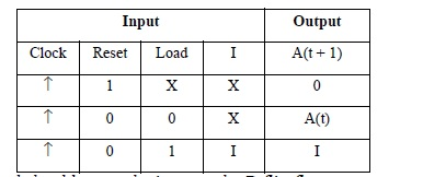 Refer to Figure G . Design a parallel load registe