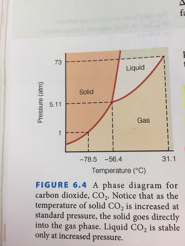 D its 01 atm e its 310 k use the co2 phase chegg question d its 01 atm e its 310 k use the co2 phase diagram to determine the phase from the inital pooptronica Gallery