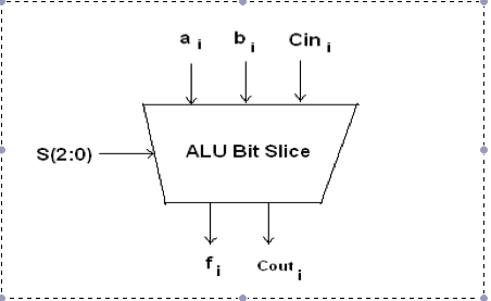 Design and test a 4-bit arithmetic-logic unit (AL