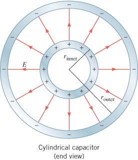 A long hollow cylindrical conductor, outer radius a, inner radius b carries a uniform current i