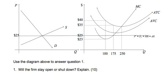 Question: Use the diagram above to answer question 1.  1. Will the firm stay open or shut down? Explain.