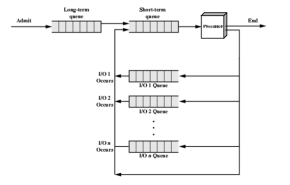 Consider the process scheduling diagram below and chegg consider the process scheduling diagram below and ccuart Image collections