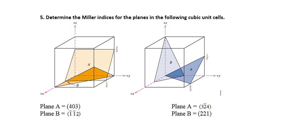 Solved: Determine The Miller Indices For The Planes In The...   Chegg.com