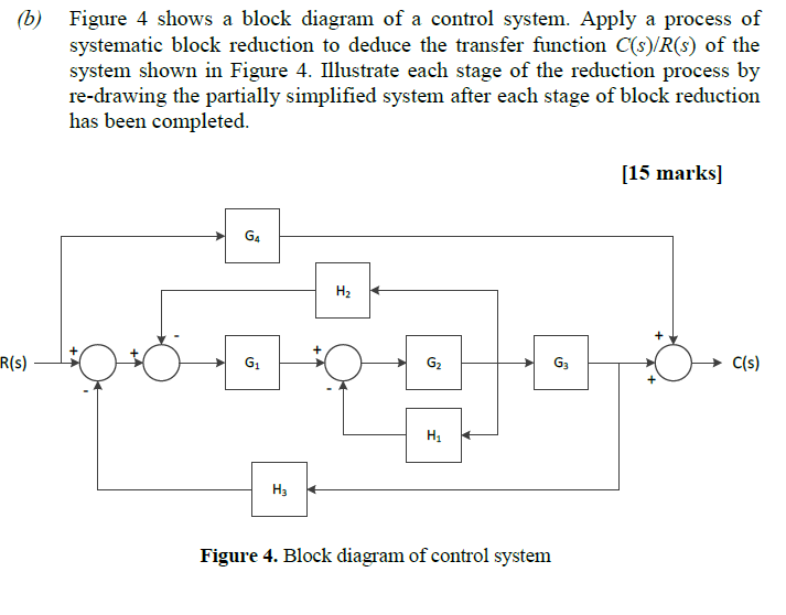 Solved: (b) Figure 4 Shows A Block Diagram Of A Control Sy ...