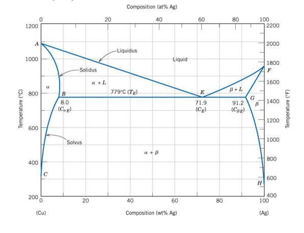 solved shown below is the equilibrium phase diagram of co rh chegg com Ag Systems Mitchell SD Ag Systems Manvel ND