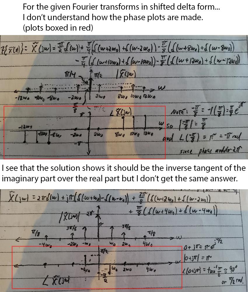 Fourier homework series solution transforms