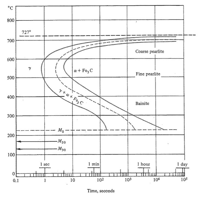 Solved suppose that a eutectoid steel ttt diagram below 800 727 700 coarse pearlite 600 a fe3 c fine pearlite 500 400 bainite 300 ccuart Image collections