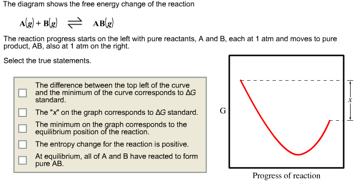 The Diagram The Free Energy Of The Reaction A(g) +...   Chegg.com