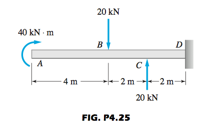 Construct the shear force and bending moment diagr