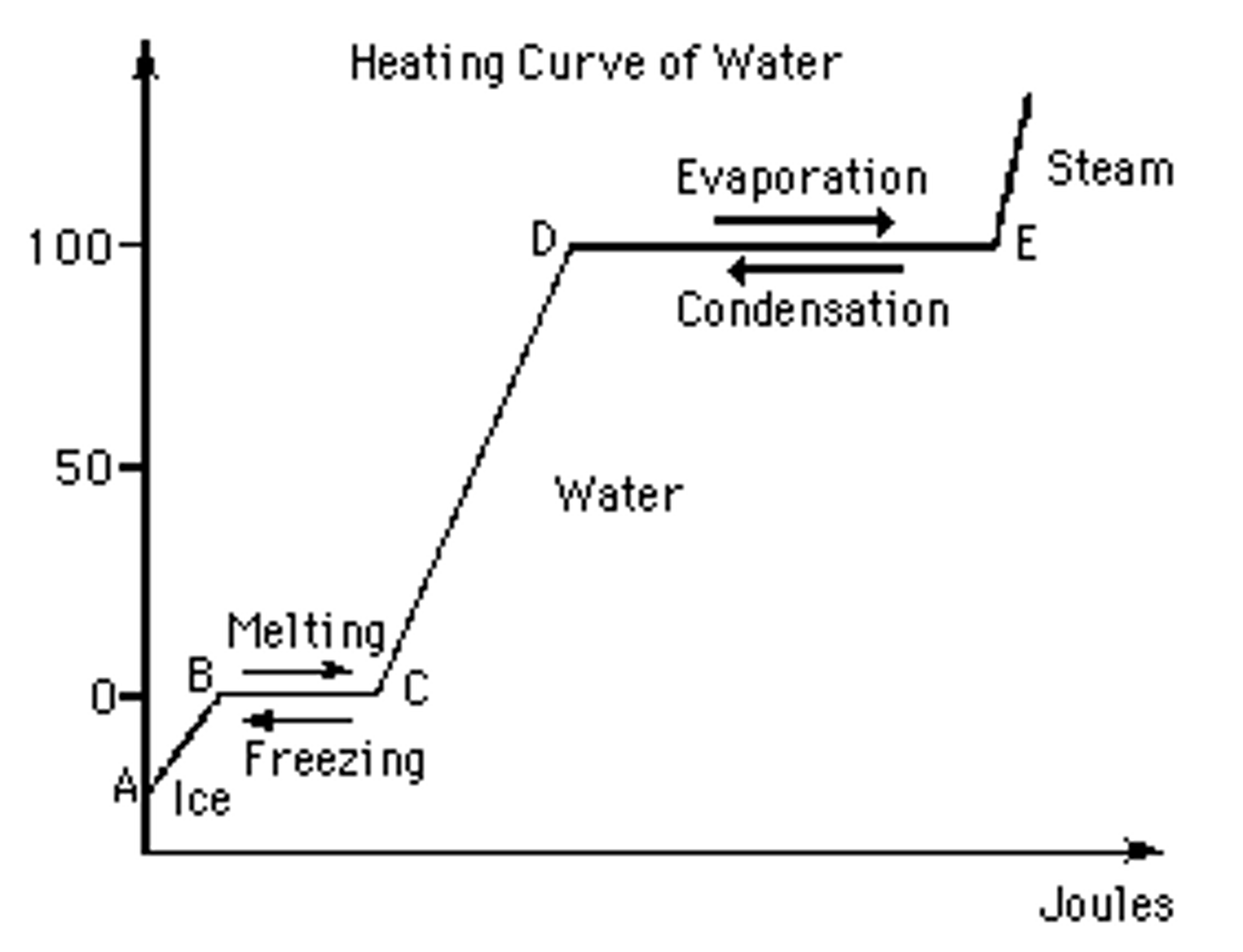 The Graph Above Shows The Heating Curve Of Water. ... | Chegg.com