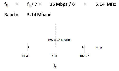 For a 128-PSK modulator with an input data rate