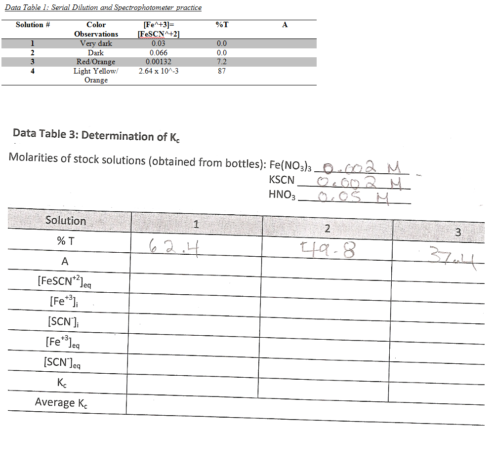 Serial Dilution and Spectrophotometer practice So
