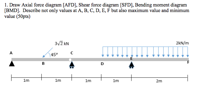 Draw Axial Force Diagram [AFD], Shear Force Diagra... | Chegg.com