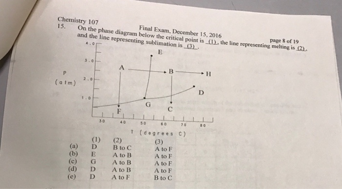 Solved On The Phase Diagram Below The Critical Point Is T