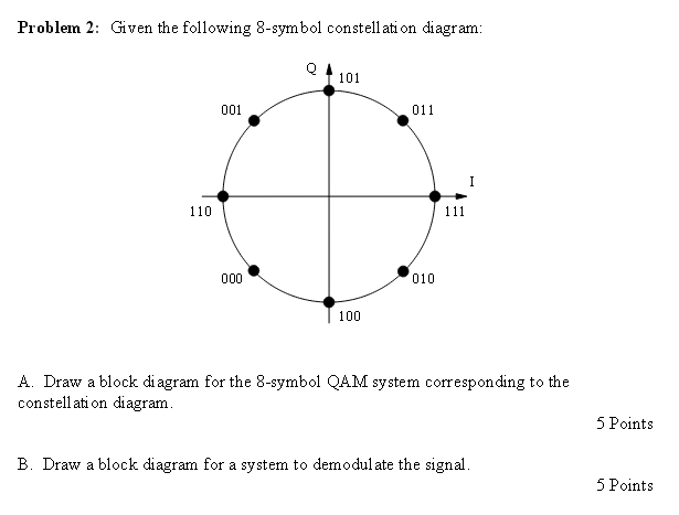 Given the following 8-symbol constellation diagram