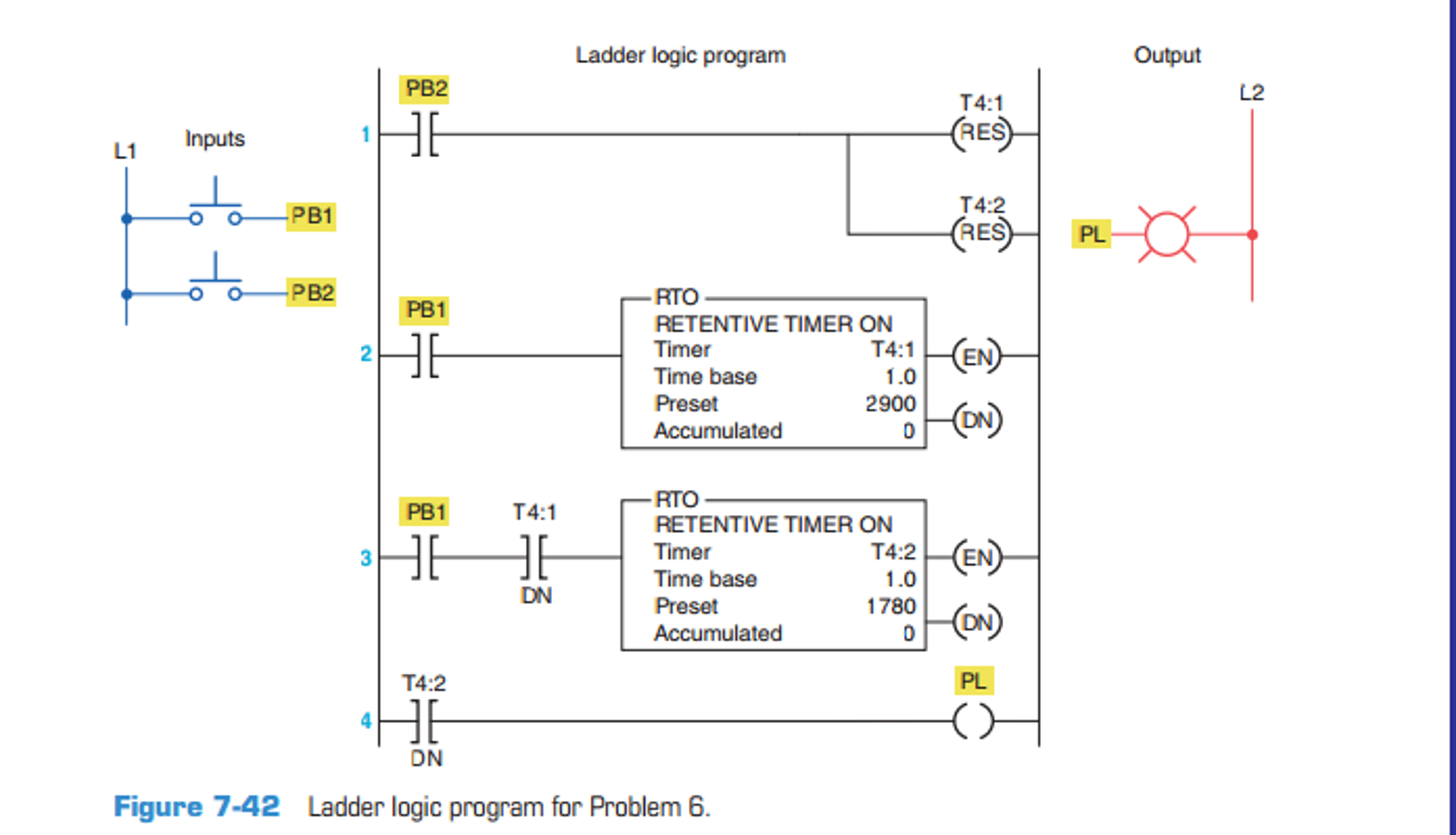 Study the ladder logic program in figure 7 42 and chegg expert answer ccuart Gallery