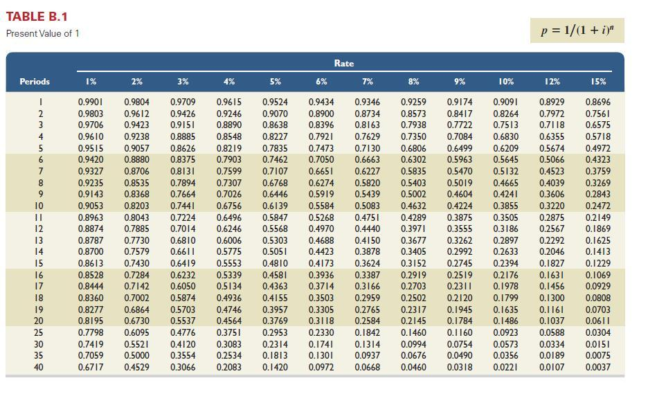 pv value in a seal questions and answers Table of contents: financial questions  inflation schedule that accounts for the  time-value of money, and provides a return on  load shaving answer: [from  mark buckley of staples] we look at the the power that the pv  qualified roofing  sub-contractor who will seal and warranty any roof penetrations made by the.