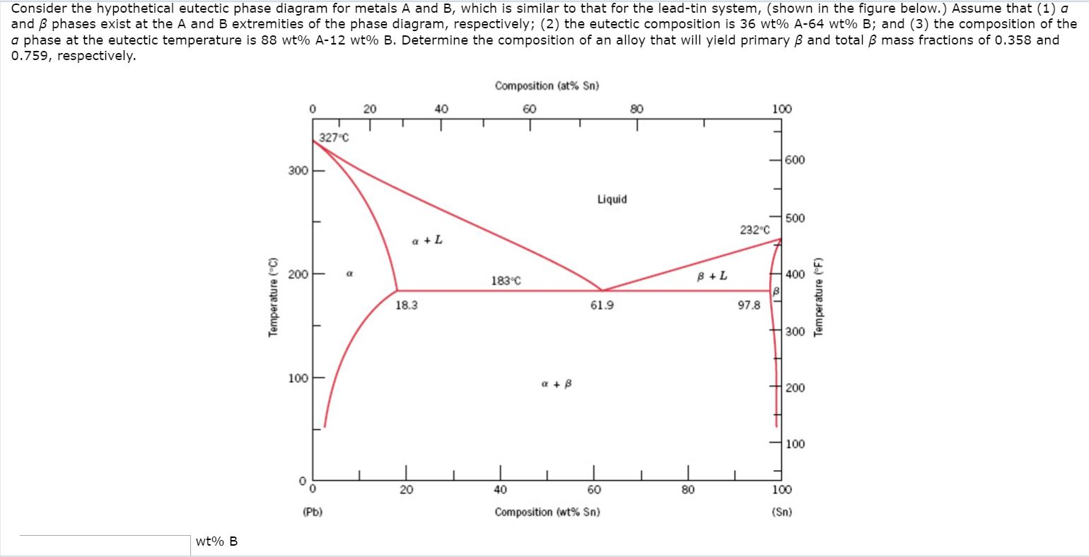 Solved consider the hypothetical eutectic phase diagram f consider the hypothetical eutectic phase diagram f pooptronica Images