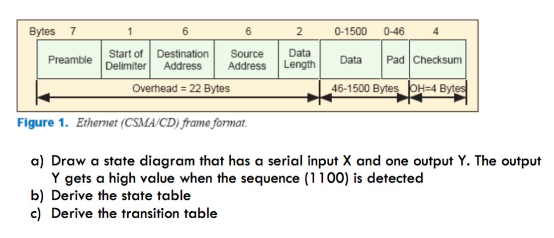 bytes 7 6 6 2 0 1500 0 464 start of destination source data - Ethernet Frames