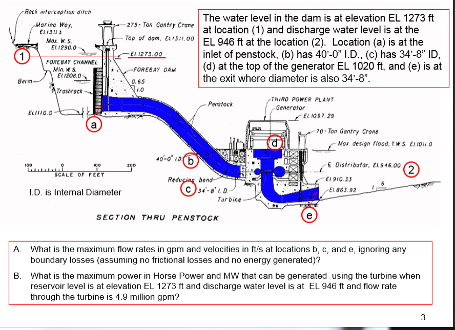 The Water Level In The Dam Is At Elevation EL Cheggcom - Elevation locations