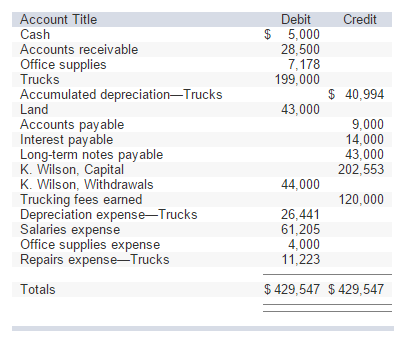 Use The Above Adjusted Trial Balance To Prepare Wi – Prepare Balance Sheet