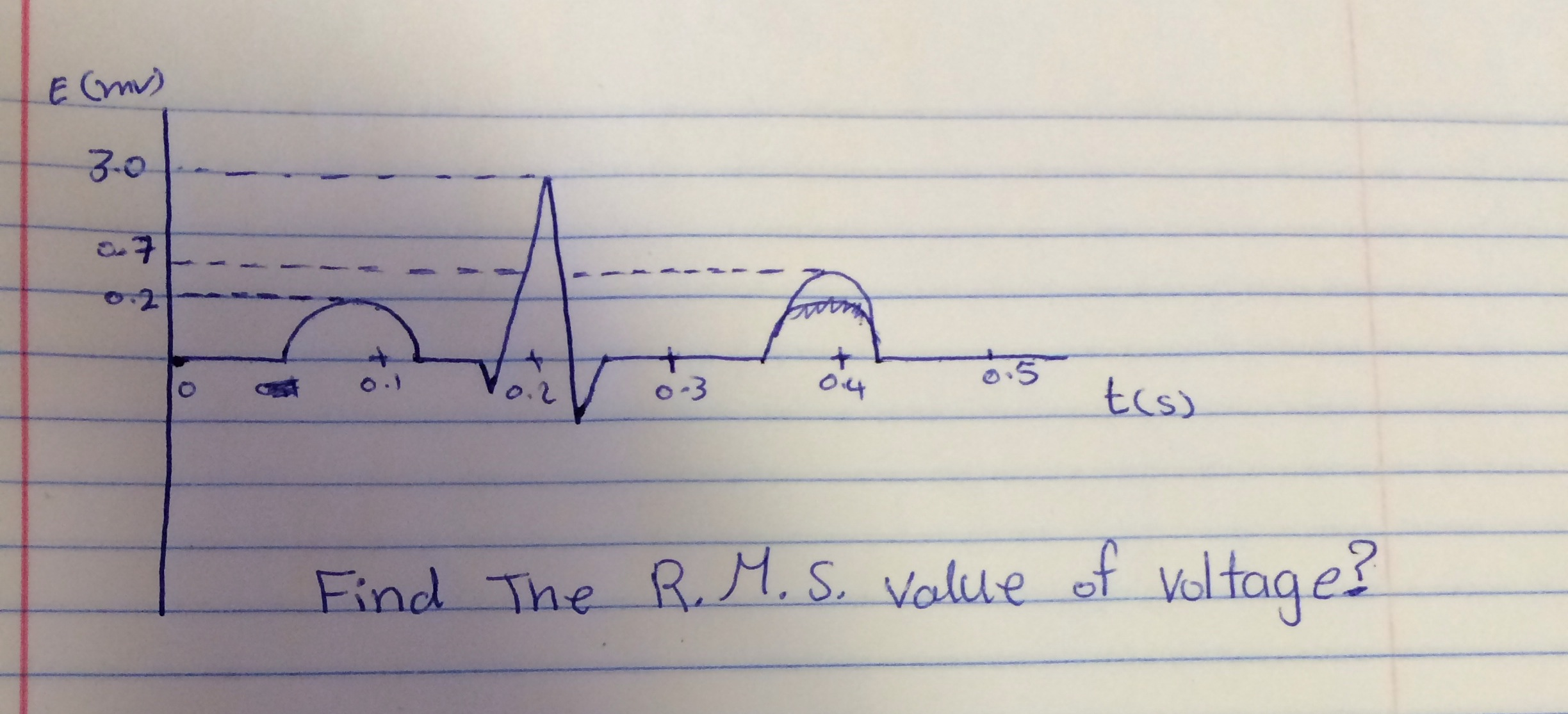 Find the RMS value of voltage?