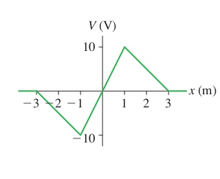 The following figure shows a graph of V versus x i