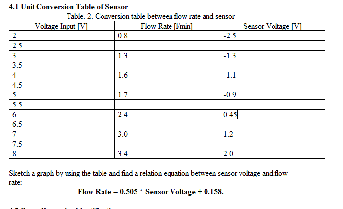4.1 Unit Conversion Table of Sensor Table. 2. Conversion table between flow rate and