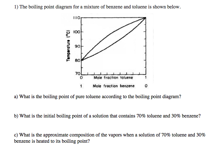 Solved  The Boiling Point Diagram For A Mixture Of Benzene