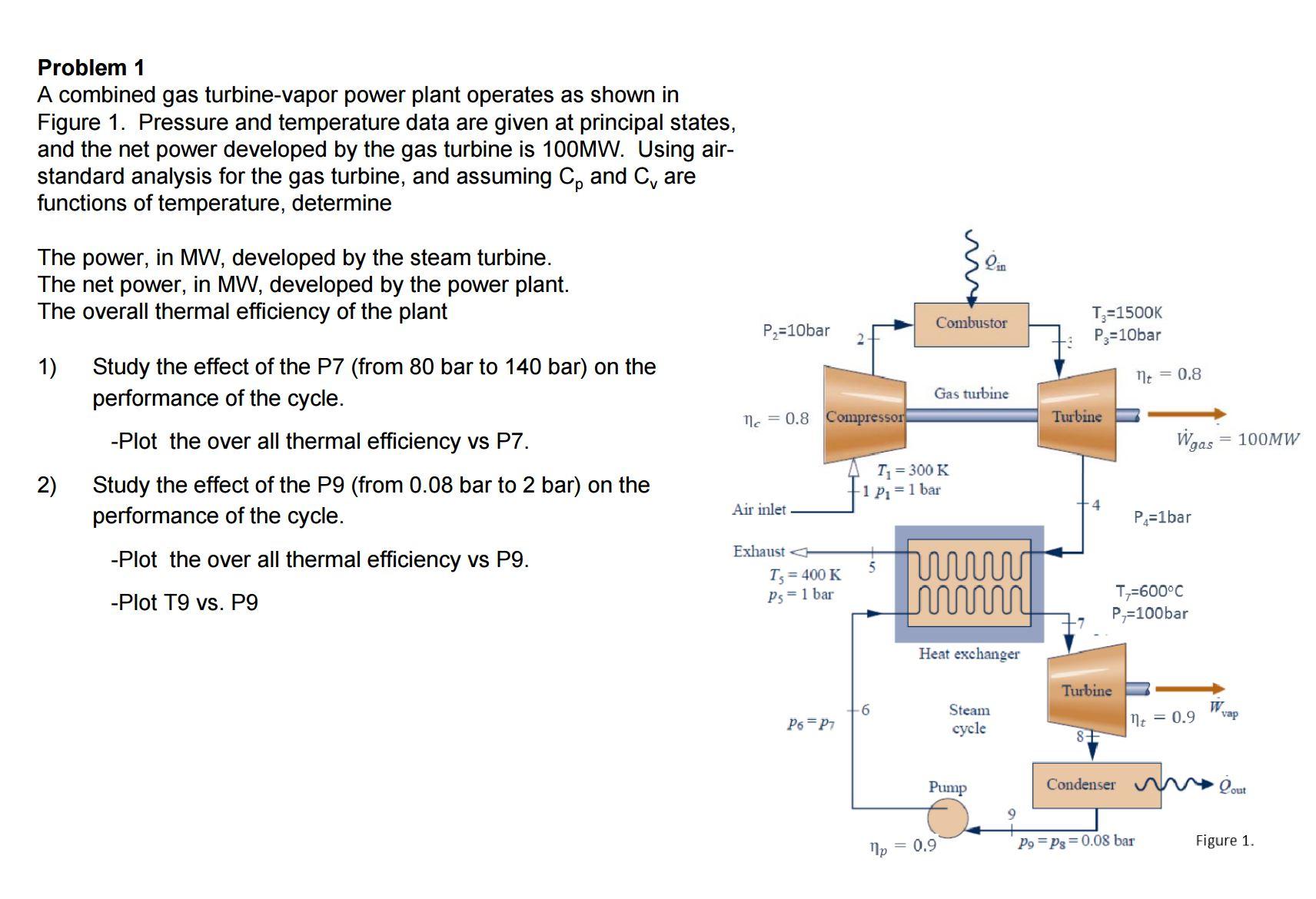 A bined Gas Turbine vapor Power Plant Operates
